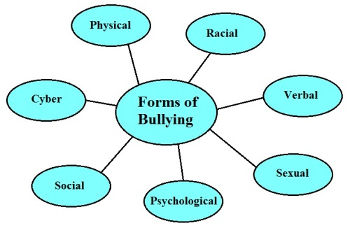 forms_of_bullying_mind_map